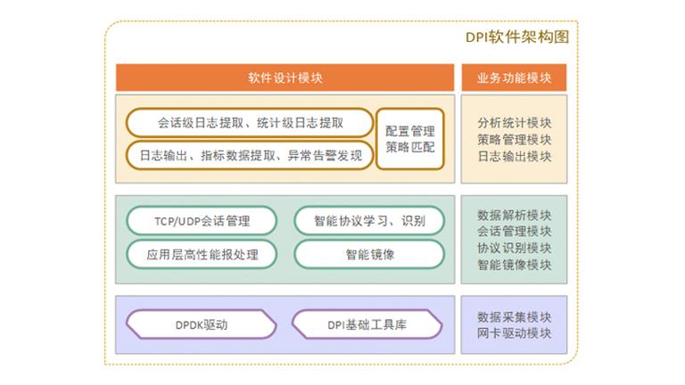 SUNA 曙光網(wang)絡內容識(shi)別分析系統(tong)